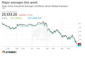 Dow Jones Stock Quote Gorgeous Dow Drops More Than 48 Points Into Correction Posts Worst Week