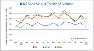 February Freight Rates Slip Seasonally Dat Freight Index