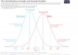 Boys Height Chart Uk Human Height Our World In Data