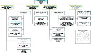 Agenda Of Ordinary Council Meeting 15 May 2013