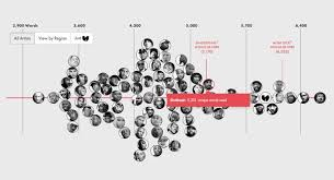 A Ranking Of 85 Rappers Based On Their Vocabulary Fatherly