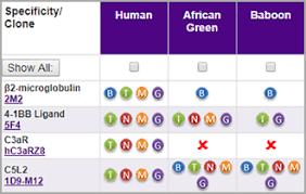Lucerna Chem Ag Newsletter Biolegend Non Human Primate