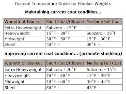 Horse Blankets Weight Degree Chart Originally From Sstack
