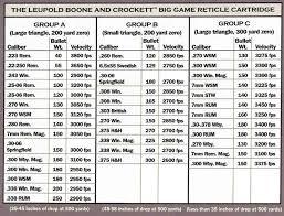 Bdc Reticle Ballistics Chart Leupolds New Vx Iii With Boone Crockett Reticle