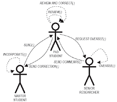 Group interaction diagram among Master Student, PhD Student and ...