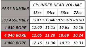 Sbc Compression Height Chart Sbc 383 Eagle Rotating Assy 4 040 Bore Mahle Flattop Pistons