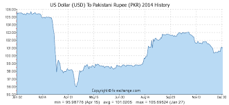 Us Dollar Usd To Pakistani Rupee Pkr History Foreign