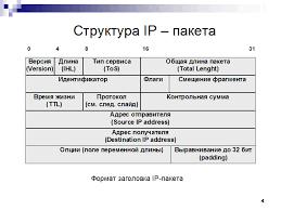 Структура ip пакета  Контрольная сумма header checksum поле содержит значение контрольной суммы рассчитанной только по заголовку Поскольку значения некоторых полей заголовка