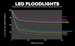 Sylvania Headlight Bulb Comparison Chart The Best Led Floodlights You Can Buy In 2019 Cnet