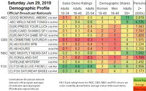 Square D Series Rating Chart Updated Showbuzzdailys Top 150 Saturday Cable Originals