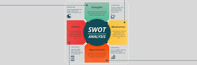 What Is Swot Analysis Template Examples For Business