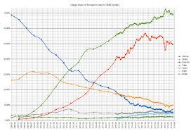 Javascript Comparison Chart Comparison Of Web Browsers Wikipedia