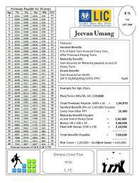 Lic Jeevan Saral Maturity Amount Chart Pdf 36 Rare Lic New Jeevan Anand Premium Chart