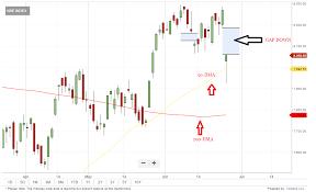 India Vix Today Chart India Vix Hits New High At 21 What Tech Charts Say About