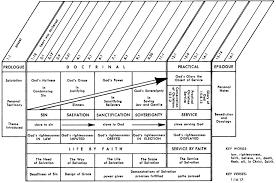 Jensen Bible Study Charts Romans Commentaries Sermons Precept Austin