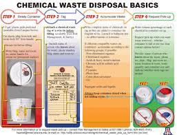 Hazardous Waste Management Risk Management