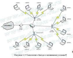 Дипломная работа Проектирование беспроводной ЛВС сети стандарта  Проектирование беспроводной ЛВС сети стандарта 802 11 wi fi В данном дипломном проекте разработана