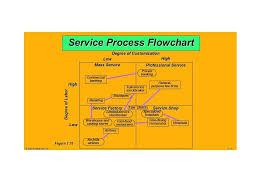 Process Flow Chart Template Powerpoint 2003 40 Fantastic Flow Chart Templates Word Excel Power Point