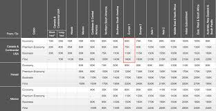 Star Alliance Redeem Miles Chart How To Fly To Italy With Miles And Points The