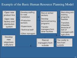 human resource planning example of the basic human resource planning
