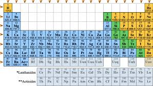 Ionization Energy Chart Periodic Trends Ionization Energy