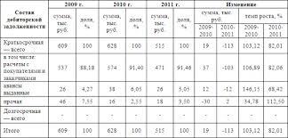 УПРАВЛЕНИЕ ДЕБИТОРСКОЙ И КРЕДИТОРСКОЙ ЗАДОЛЖЕННОСТЬЮ НА  Анализ показал что сумма краткосрочной дебиторской задолженности за 2010 год по сравнению с 2009 годом выросла на 19 тыс руб