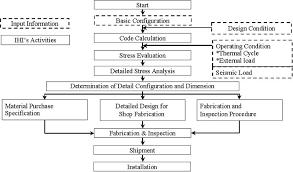 Flow Chart For Ihis Activities Of Rpv