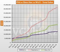 Ps4 Vs Xbox One Vs Wii U Global Lifetime Sales June 2016