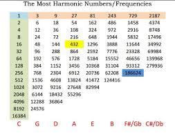 Hertz Conversion Chart Music Theory Exploring The 432hz Tuning Debate Ask Audio