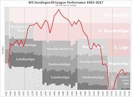 Kfc Chart File Kfc Uerdingen Performance Chart Png Wikimedia Commons