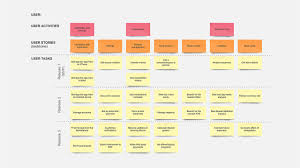Ux User Story Template Agile Story Mapping How To Write Initial Epics And User