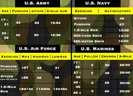 Military Workout Chart Military Made Fit For Duty Workout Mens Journal