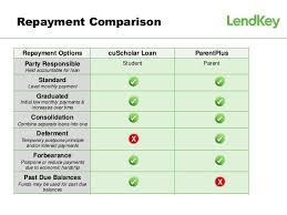 Parent Plus Loans Vs Private Student Loans