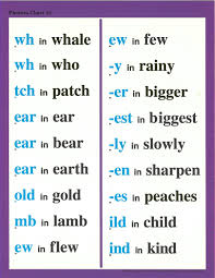 A collection of english esl worksheets for home learning, online practice, distance learning and english classes to teach about phonics, phonics. Phonics Chart 10 Phonics Chart Phonics Teaching Phonics