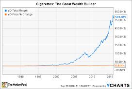 Rai Stock Price Chart Better Buy Philip Morris International Inc Vs Reynolds