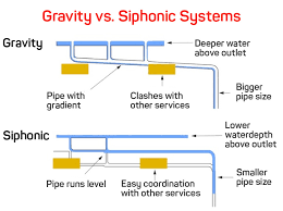 Roof Drain Pipe Sizing Chart Guide To Commercial Roof Drains Siphonic Drains For Flat