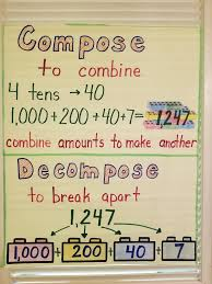 Decomposing Numbers Anchor Chart Compose And Decompose Anchor Chart Anchor Charts First