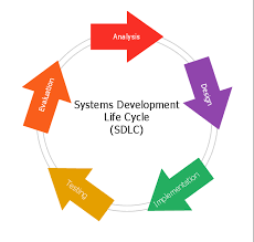 Life Cycle Chart Template Systems Development Life Cycle Circular Arrows Diagrams