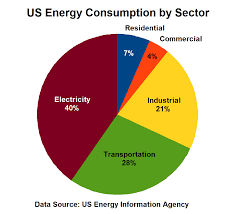 Us Energy Consumption Pie Chart File Us Energy Consumption By Sector Png Wikimedia Commons