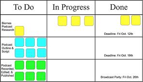 Kanban Chart The Ultimate Team Work Management Tool Kanban Boards Pblworks