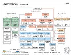 State Government Flow Chart State Government Structure Diagram Related Keywords