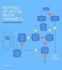 Reporting Flow Chart Template Correct Technical Support Process Flow Chart Reporting Flow