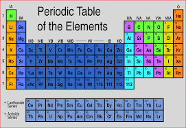 NEW PERIODIC TABLE WITH ELECTRONEGATIVITY VALUES | Periodic