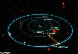 The Solar SystemSolar System In Light Years