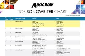 Ashley Gorley Spends 15th Week At No 1 On Musicrow Top