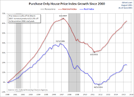 Hpi Index Chart Fhfa House Price Index Up 1 2 In Q2 Seeking Alpha