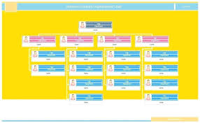 Department Flow Chart Template Free Organizational Chart Template Personnel Flow Company