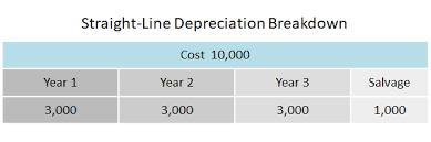 Straight Line Depreciation Double Entry Bookkeeping