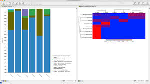 Bar Chart And Heat Map Qiagen Bioinformatics