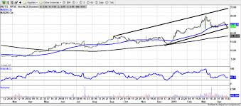 Us Charting Stocks Nstg Sail Unm Zakmir Com